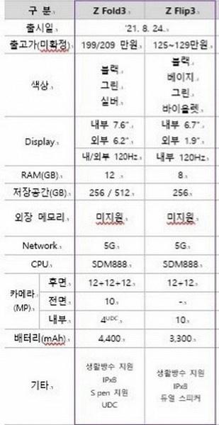 Подэкранная фронтальная камера Samsung Galaxy Z Fold3 не будет выделяться качеством изображения, а разрешение может составить всего 4 Мп