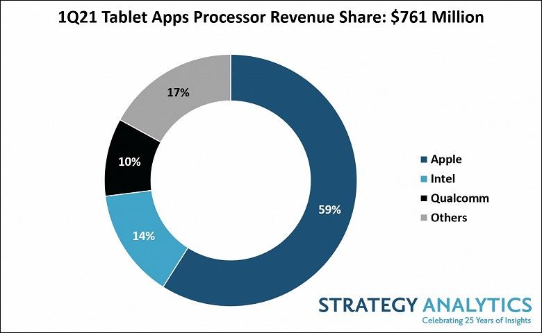 Apple доминирует на рынке процессоров для планшетов с долей 59%