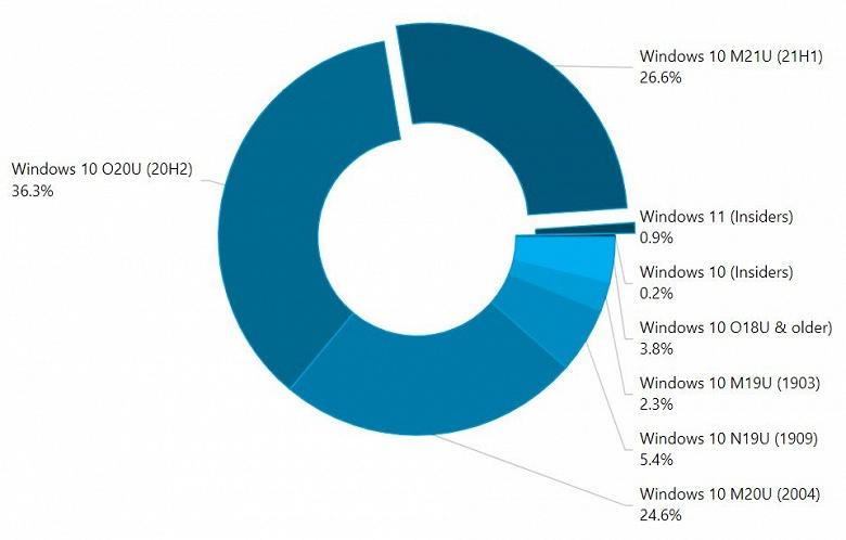 Вот это прорыв: Windows 11 уже установлена почти на 1% ПК