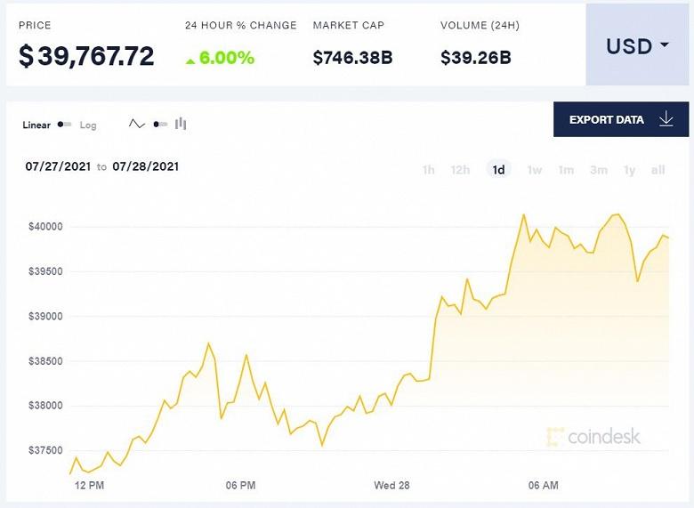 Bitcoin снова взял высоту 40 000 долларов и снова не смог на ней удержаться