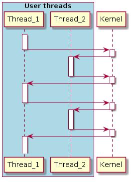 Как сделать ОС для микроконтроллера - 3