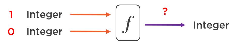 Что такое функциональное программирование? - 2