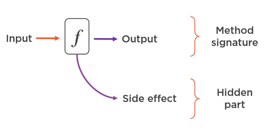 Что такое функциональное программирование? - 3