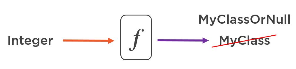 Что такое функциональное программирование? - 4
