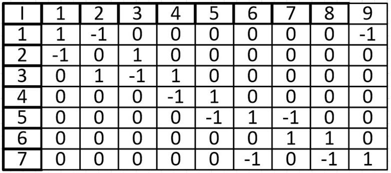 Теория графов. Часть третья (Представление графа с помощью матриц смежности, инцидентности и списков смежности) - 11