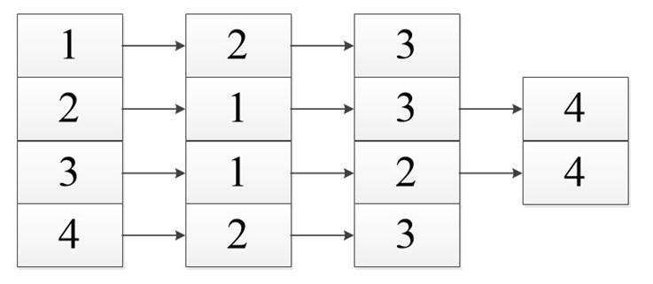 Теория графов. Часть третья (Представление графа с помощью матриц смежности, инцидентности и списков смежности) - 14