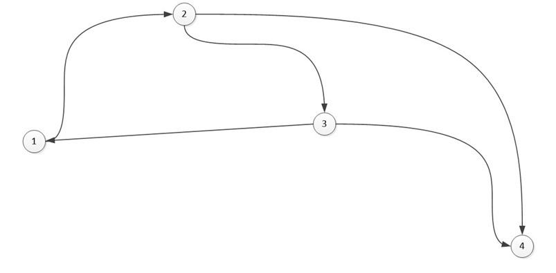 Теория графов. Часть третья (Представление графа с помощью матриц смежности, инцидентности и списков смежности) - 17