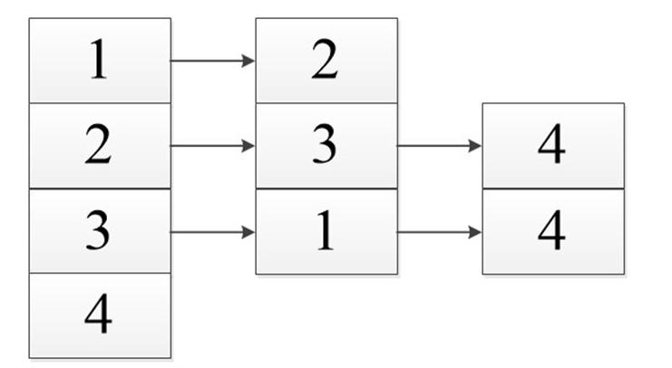 Теория графов. Часть третья (Представление графа с помощью матриц смежности, инцидентности и списков смежности) - 18