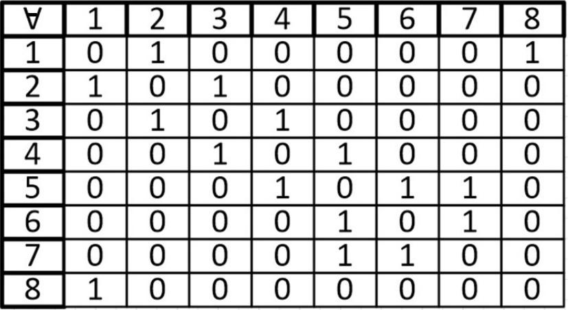 Теория графов. Часть третья (Представление графа с помощью матриц смежности, инцидентности и списков смежности) - 2