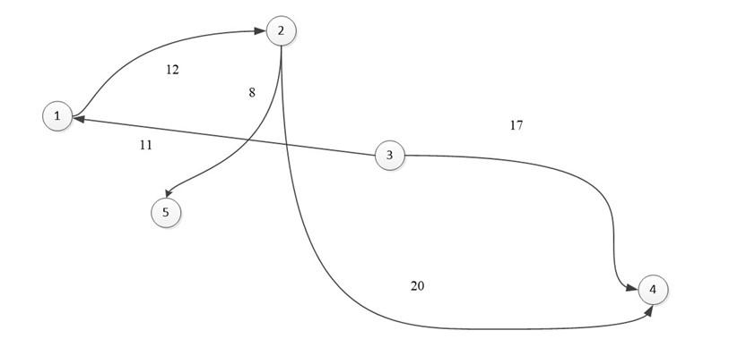 Теория графов. Часть третья (Представление графа с помощью матриц смежности, инцидентности и списков смежности) - 21