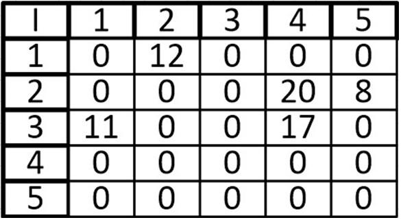Теория графов. Часть третья (Представление графа с помощью матриц смежности, инцидентности и списков смежности) - 22
