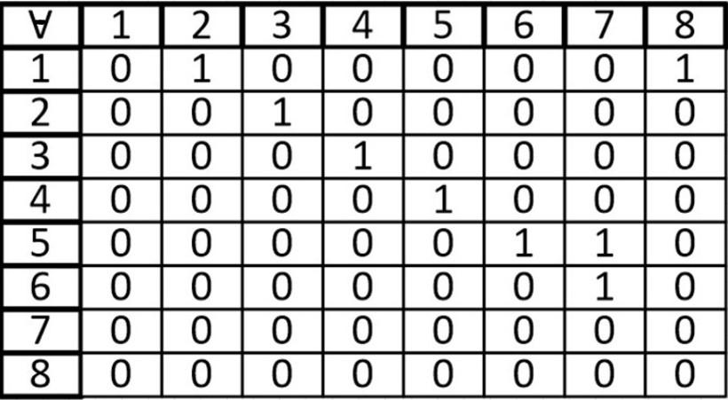 Теория графов. Часть третья (Представление графа с помощью матриц смежности, инцидентности и списков смежности) - 6
