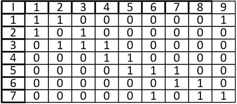 Теория графов. Часть третья (Представление графа с помощью матриц смежности, инцидентности и списков смежности) - 9