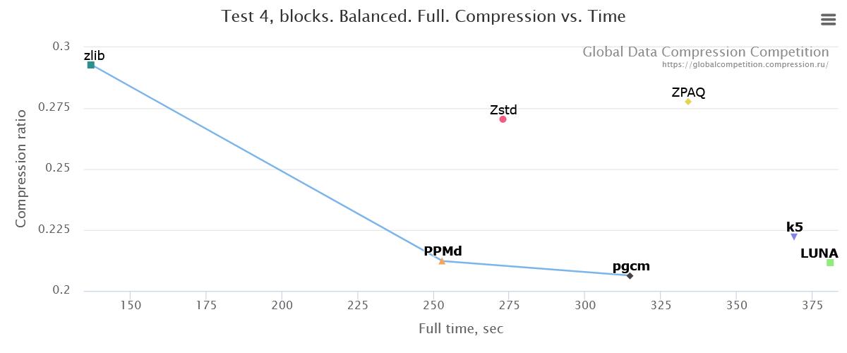 Как развитие алгоритмов сжатия остановилось 20 лет назад, или о новом конкурсе на 200 тысяч евро - 12