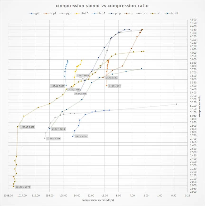 Как развитие алгоритмов сжатия остановилось 20 лет назад, или о новом конкурсе на 200 тысяч евро - 7