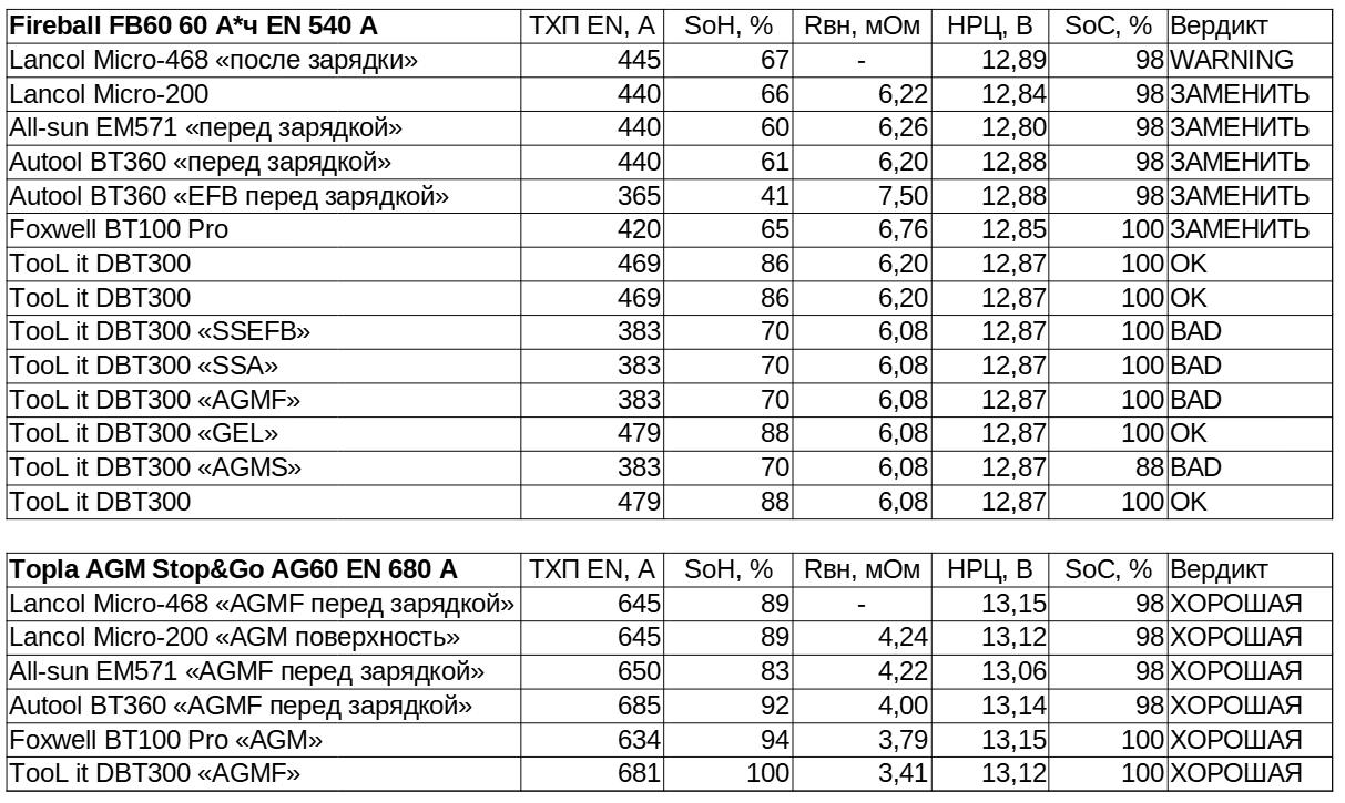 Тестируем восемь аккумуляторных тестеров - 19