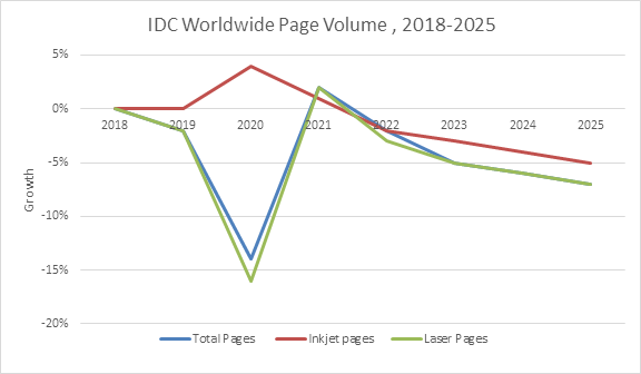 По данным IDC, в прошлом году объем печати на принтерах и МФУ резко упал