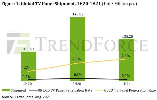 Ожидается, что в этом году панели OLED займут 3% рынка телевизионных панелей
