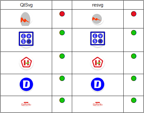 Кроссплатформенная растеризация SVG — сравниваем библиотеки и экспериментируем - 5