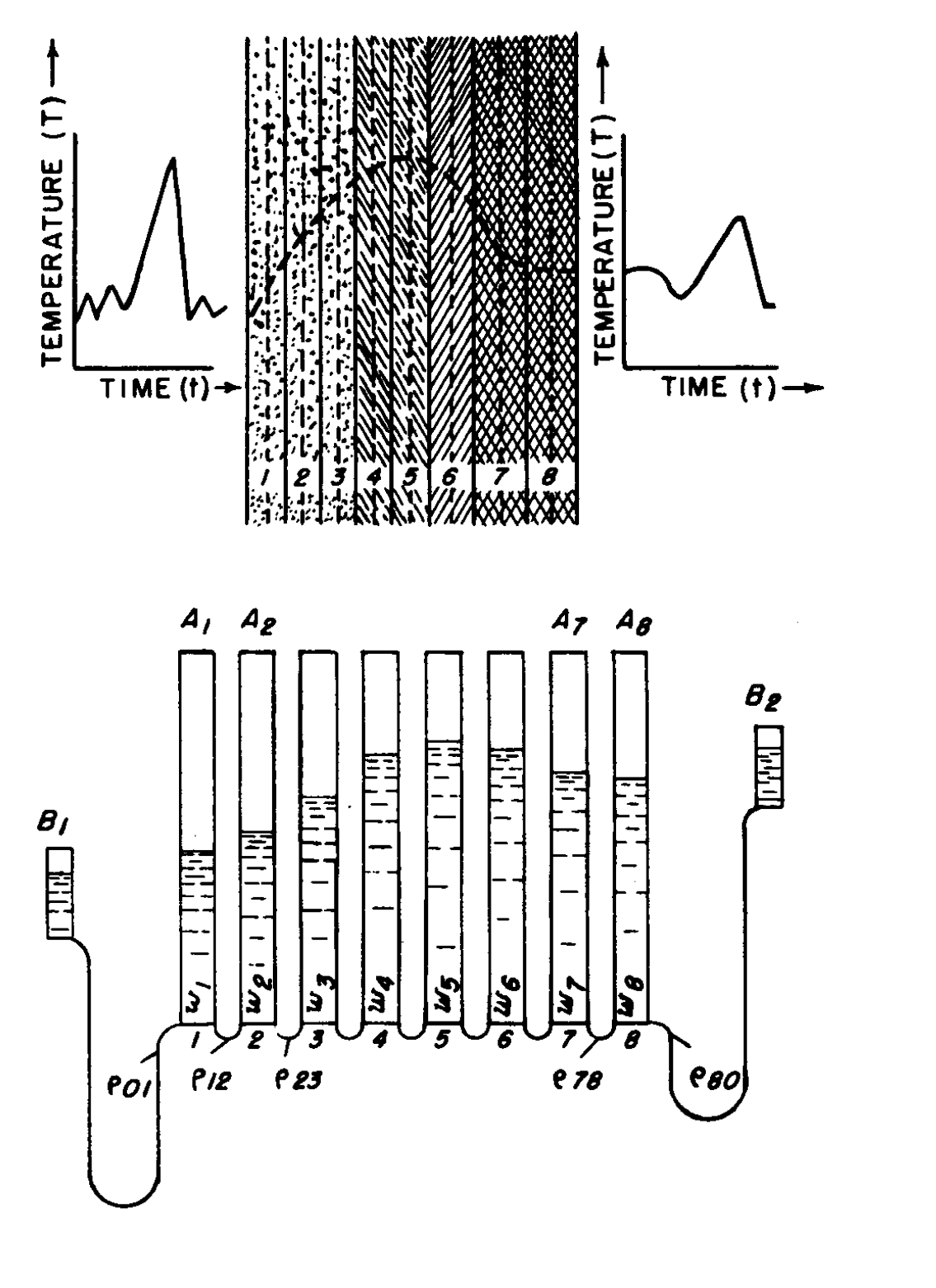 Аналогия между температурами слоев и распределением воды в трубках
