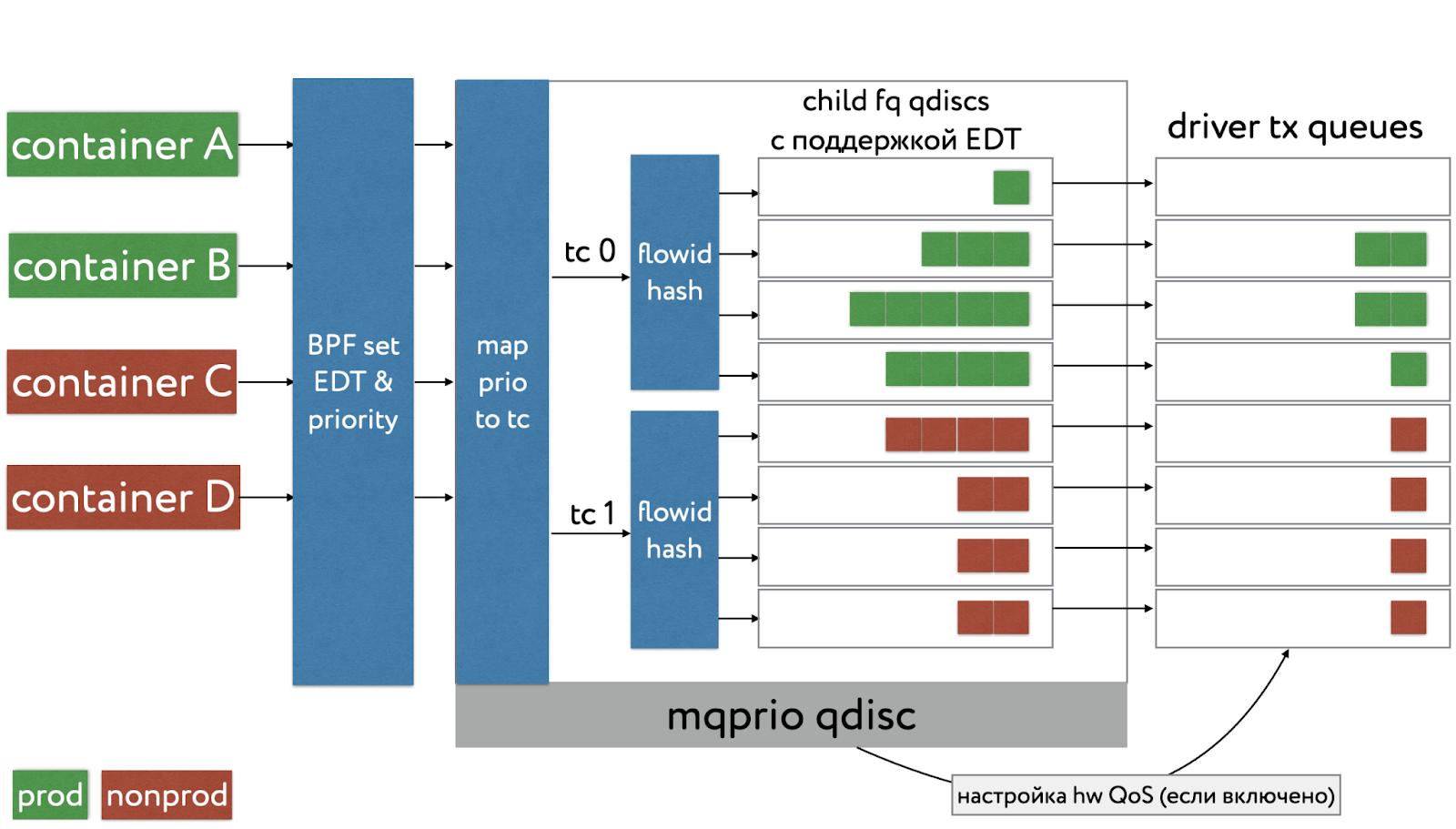 Лимитирование и приоритезация трафика с помощью BPF, mqprio, EDT и fq