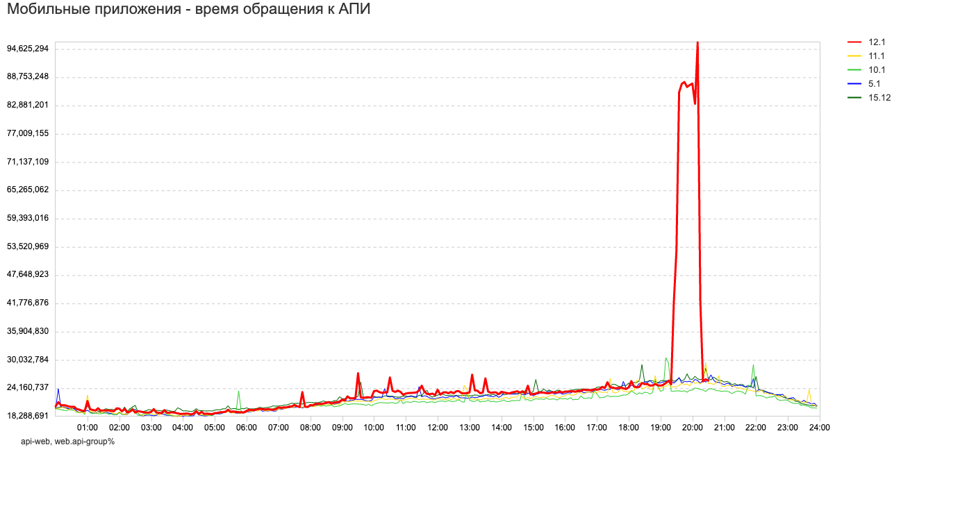 Рост сетевой задержки сервиса при сетевой активности соседнего контейнера