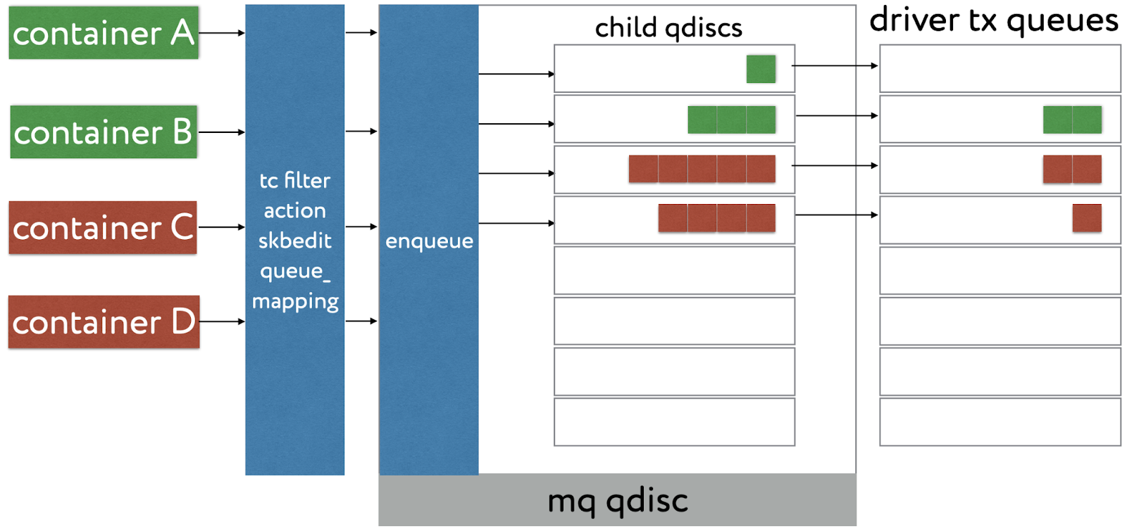 Схема один qdisc на контейнер (мы так делать не будем)