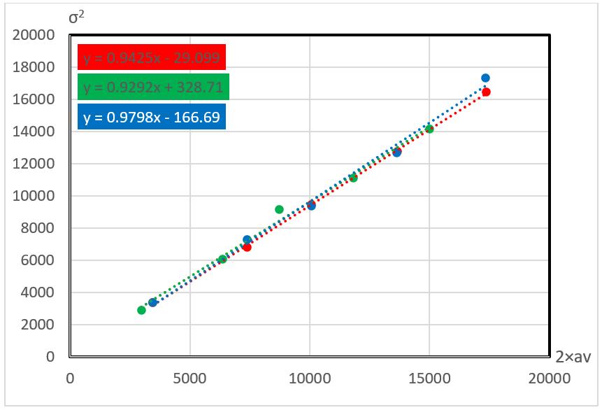 График для Canon 450D. ISO=200. Gain~1
