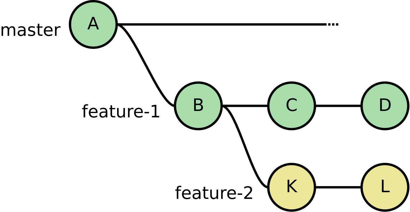 Как оформить серию коммитов Git, чтобы её приняли в любой проект - 4