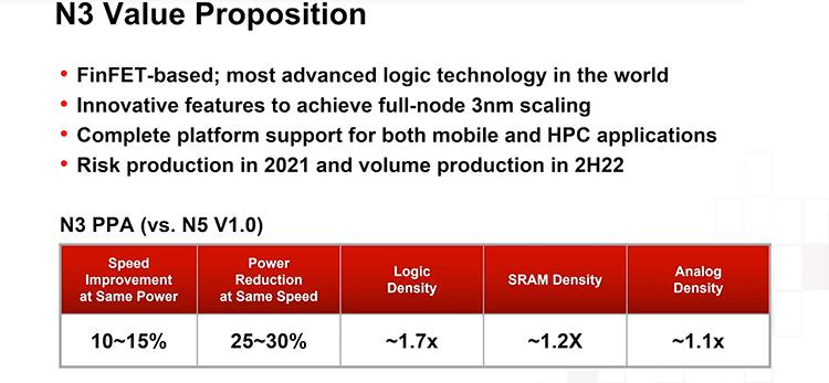 3-нм техпроцесс все ближе к народу: Intel, Apple и TSMC вовсю готовятся к новому витку прогресса - 3