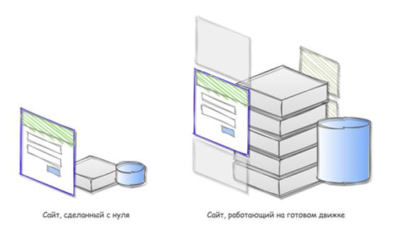 """При одинаковой """"видимой"""" функциональности сайты, работающие на готовых движках, являются гораздо более сложными системами."""