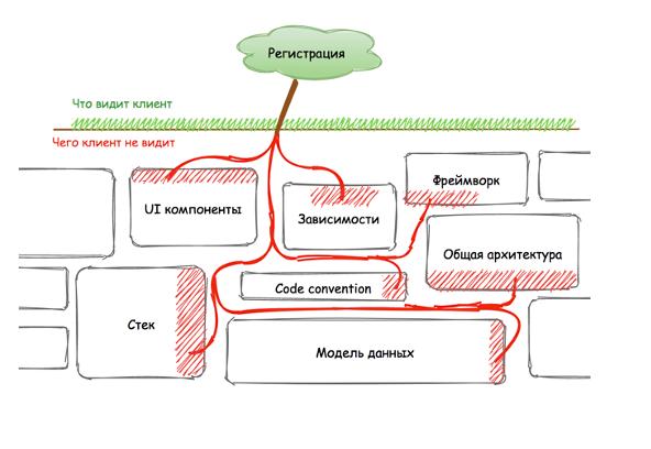 """Компоненты и аспекты системы, обеспечивающие """"стандартный функционал"""""""