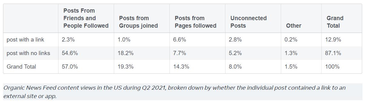 Facebook подтвердил, что посты с внешними ссылками в соцсети почти не читают - 1