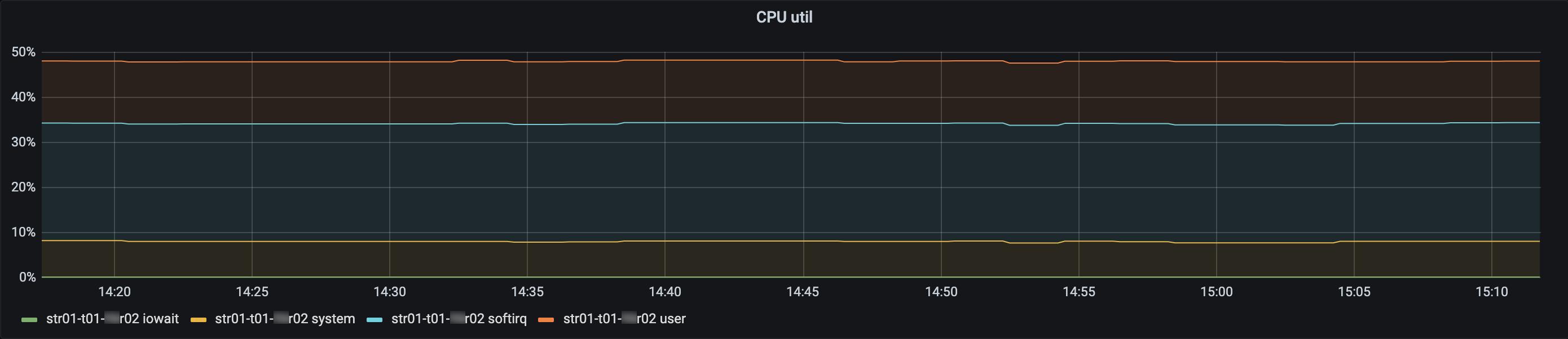Oracle Linux 7 с ядром 5.4.17-2102.200.13.el7uek (the plot is stacked) на str01-t01-**r02