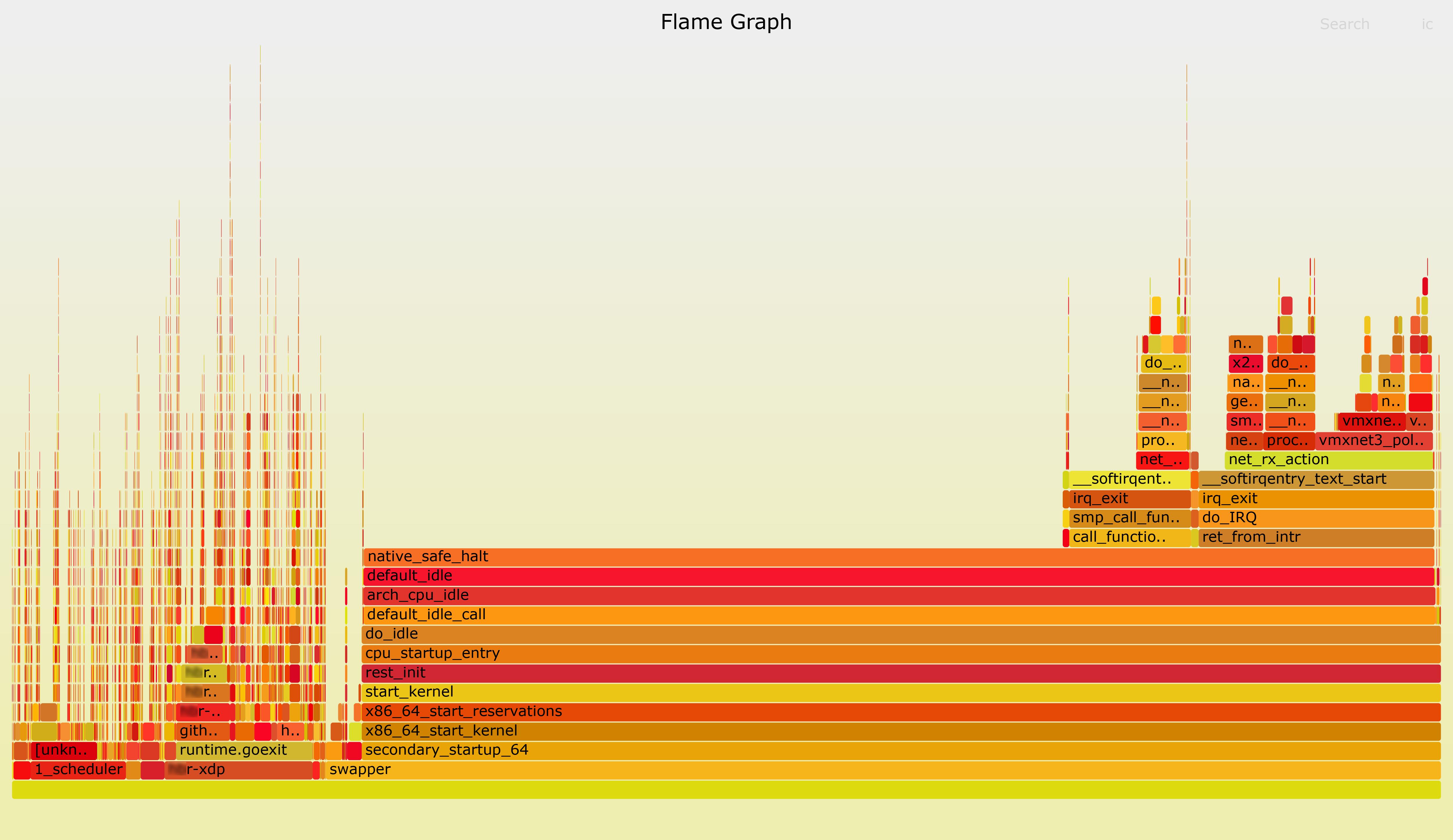 FlameGraph stacktrace'a ядра CentOS 7 с ядром 4.19.125-1 на str01-t01-**r01