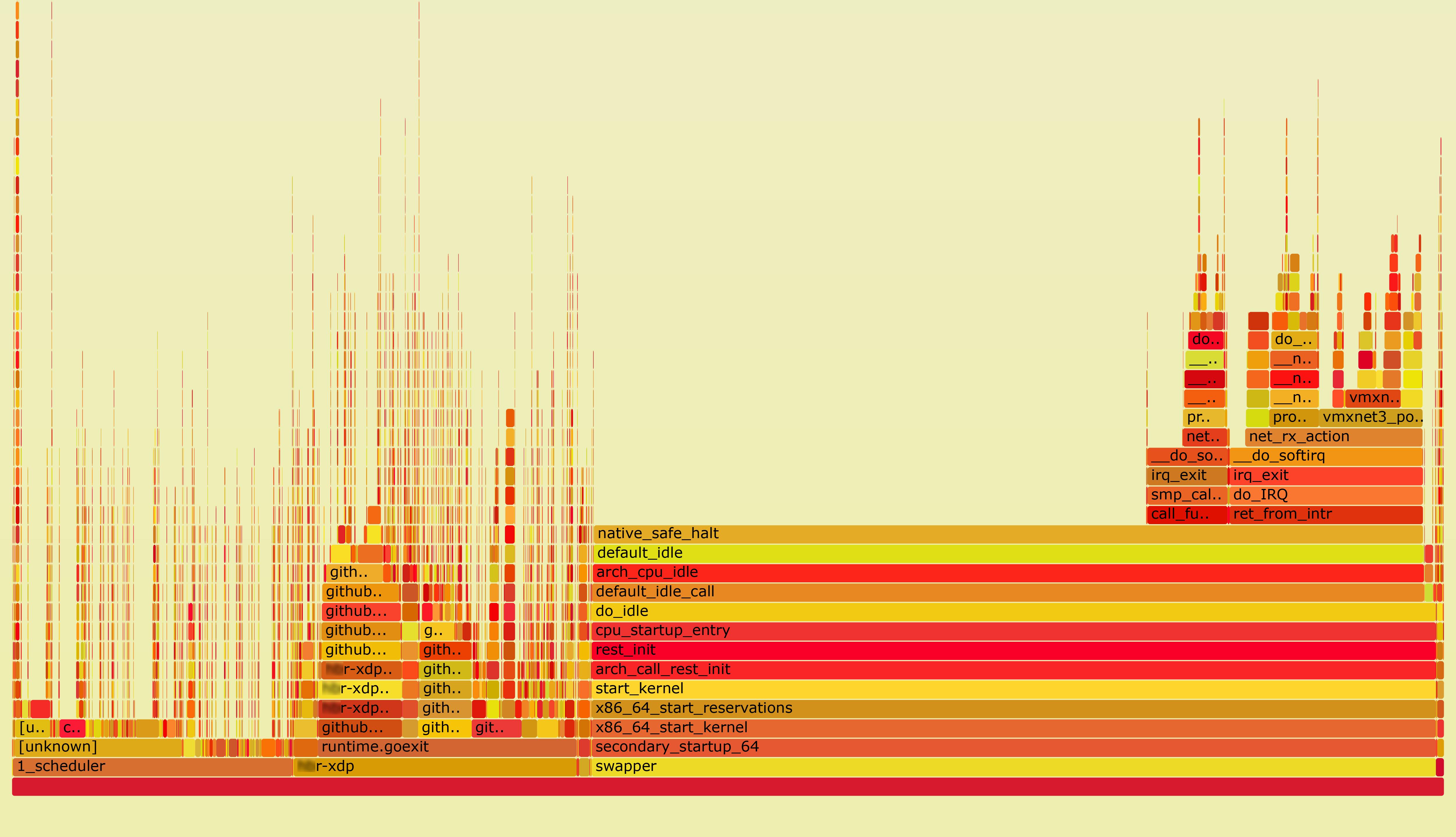 FlameGraph stacktrace'a ядра Oracle Linux 7 с ядром 5.4.17-2102.200.13.el7uek на str01-t01-**r02