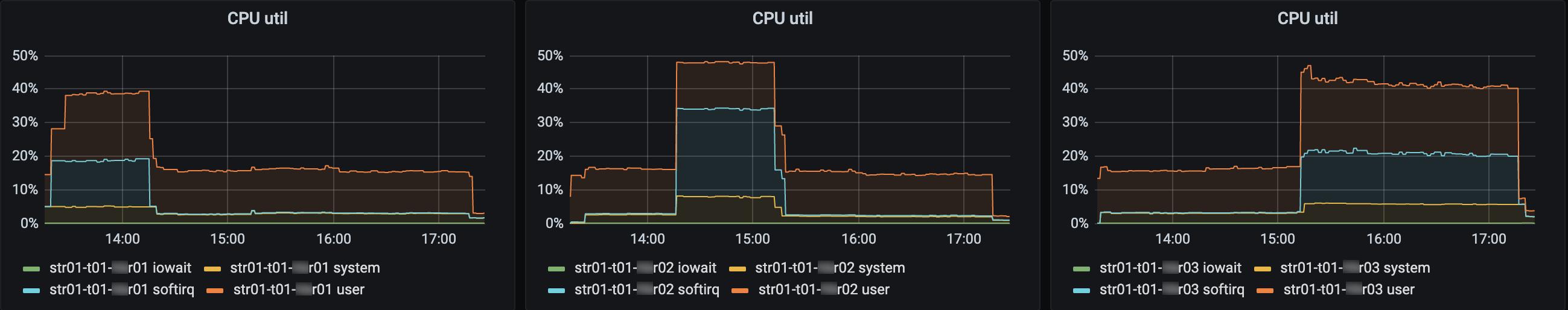 Исследование роста утилизации процессора: как мы мигрировали с CentOS 7 на Oracle Linux 7 - 5