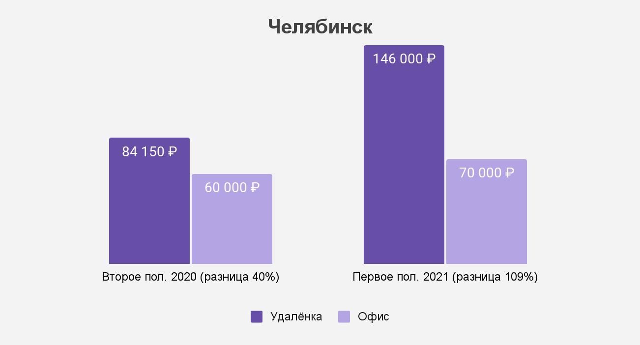 Как изменился разрыв между удалёнкой и офисом в Челябинске
