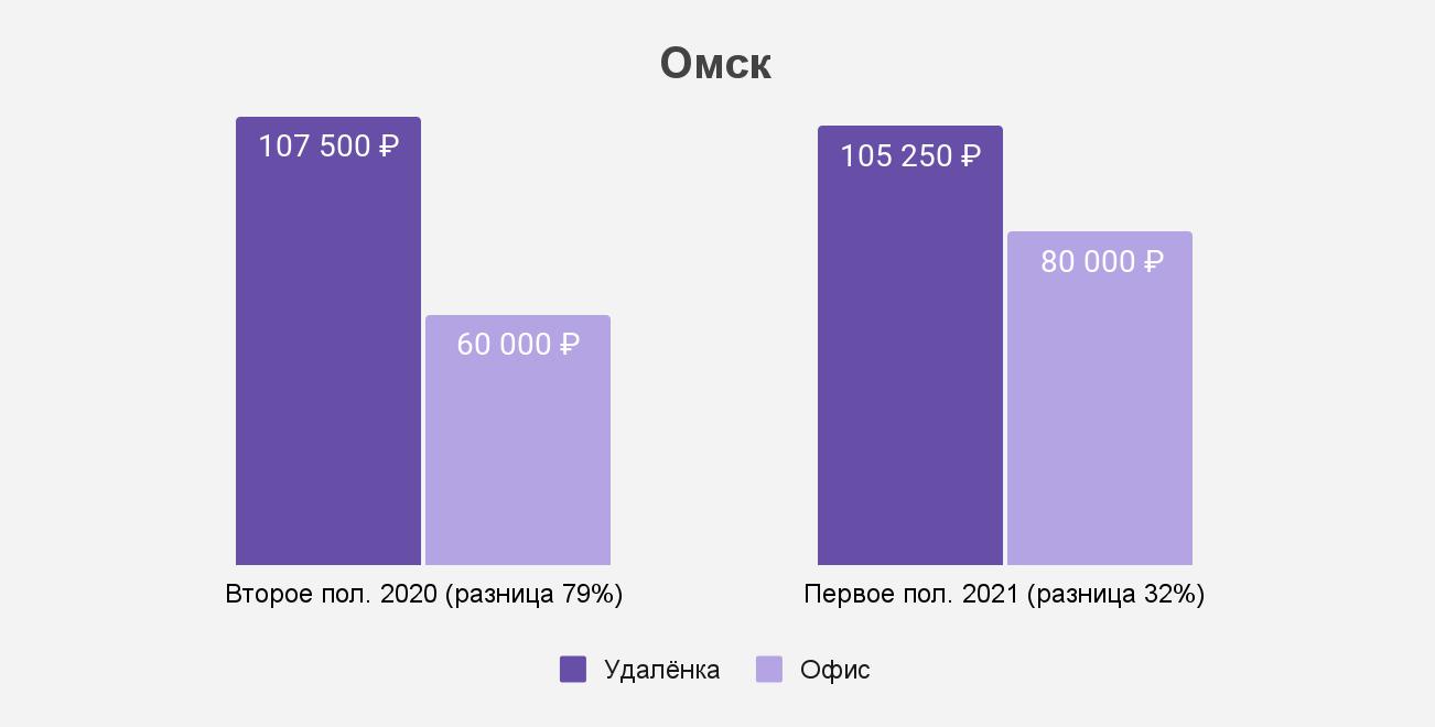 Как изменился разрыв между удалёнкой и офисом в Омске