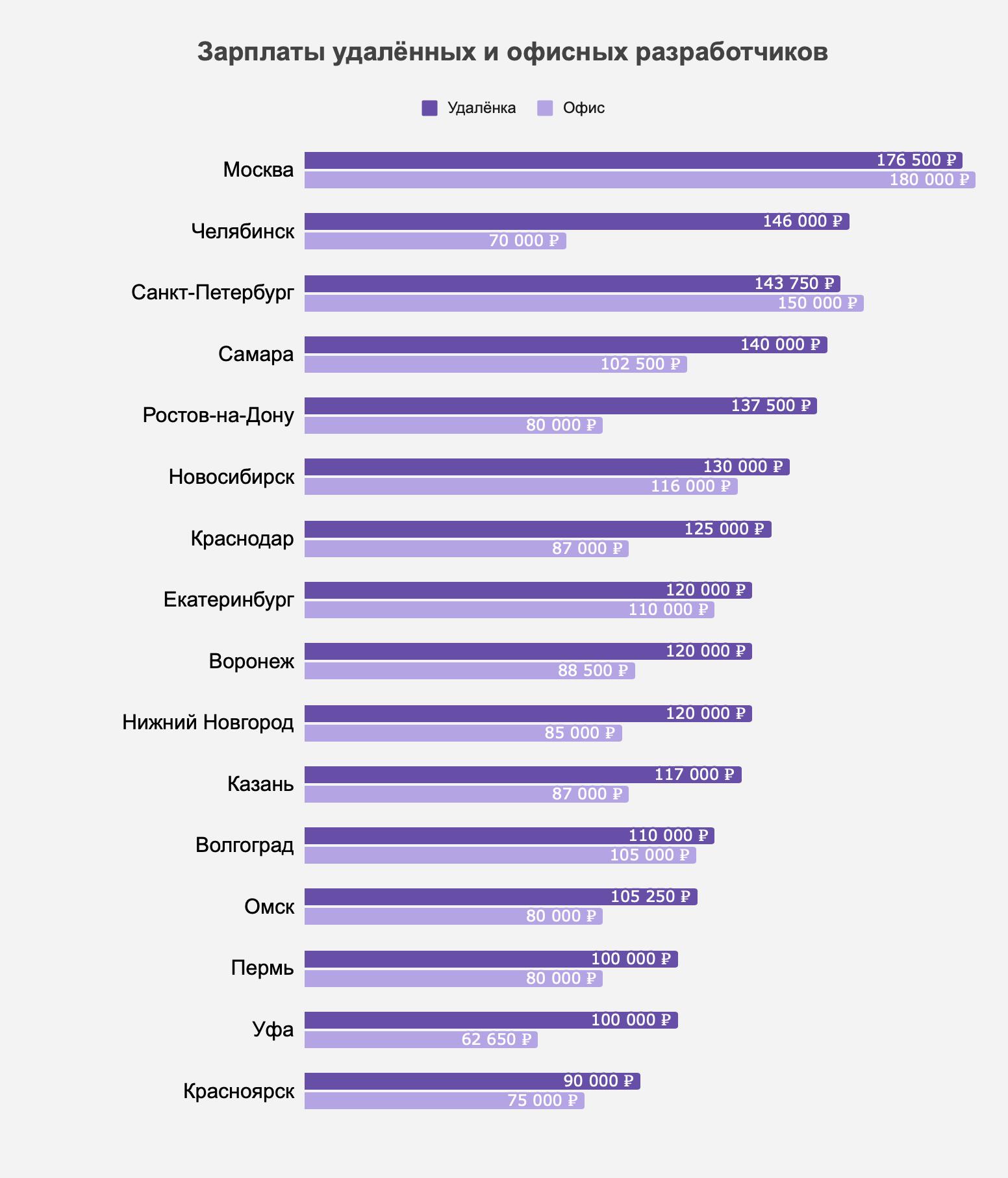 Зарплаты удалённых и офисных разработчиков в первом полугодии 2021 года