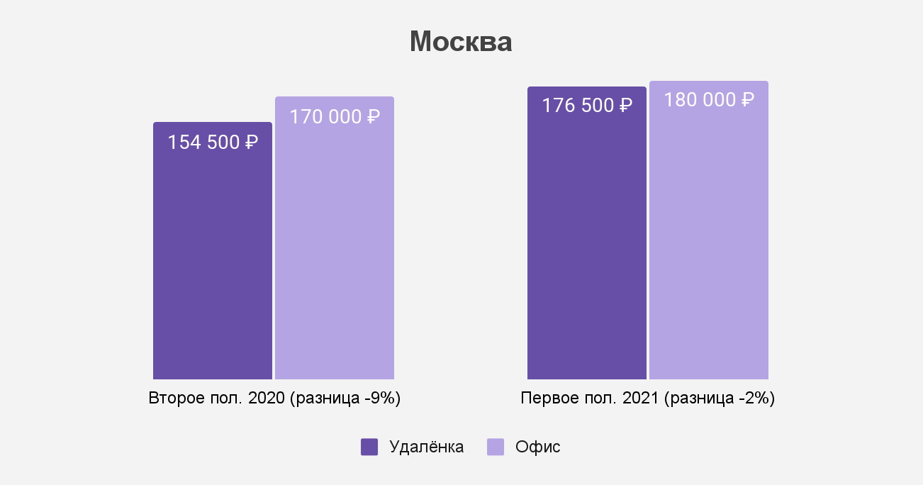 Как изменился разрыв между удалёнкой и офисом в Москве