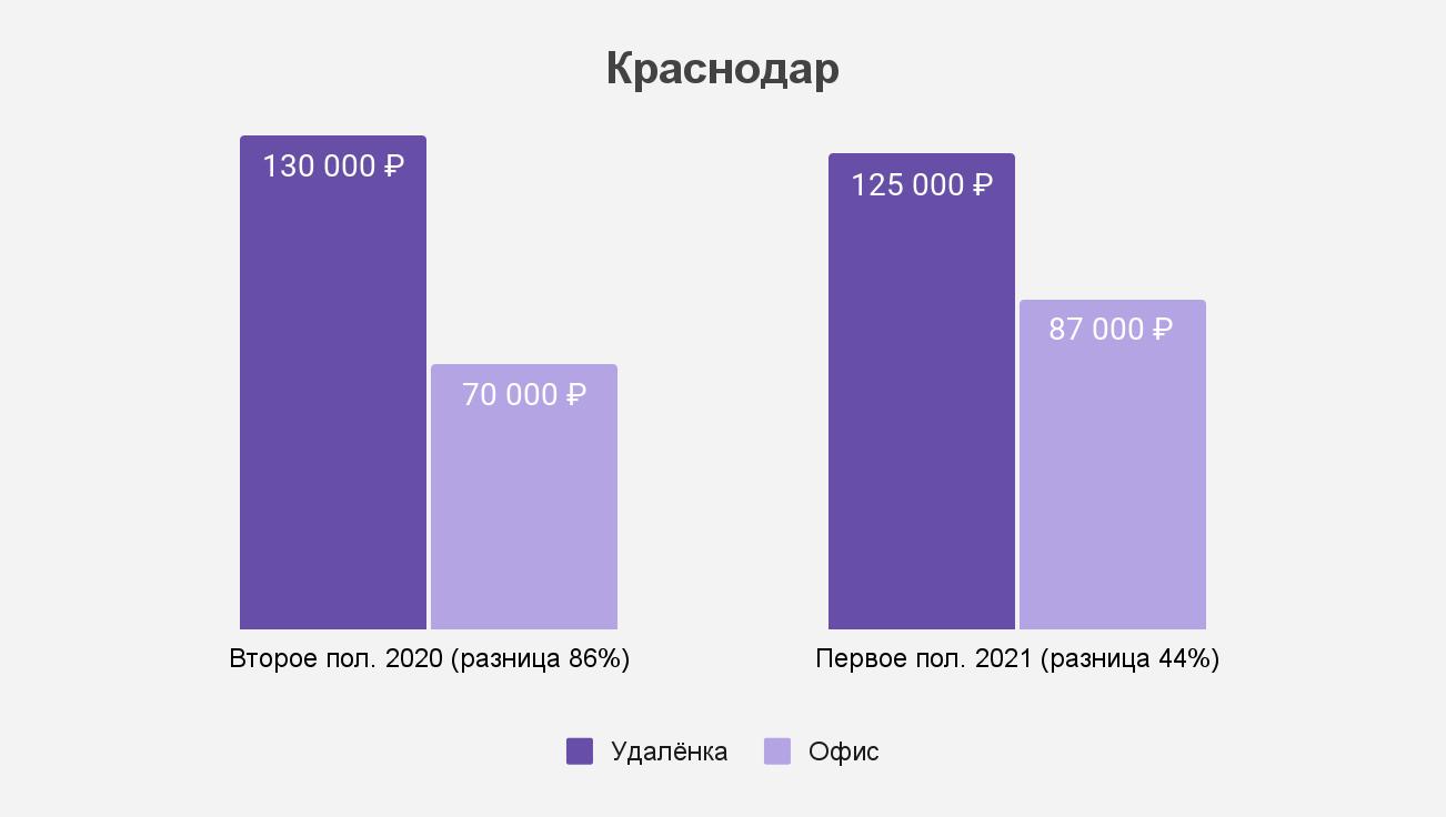 Как изменился разрыв между удалёнкой и офисом в Краснодаре