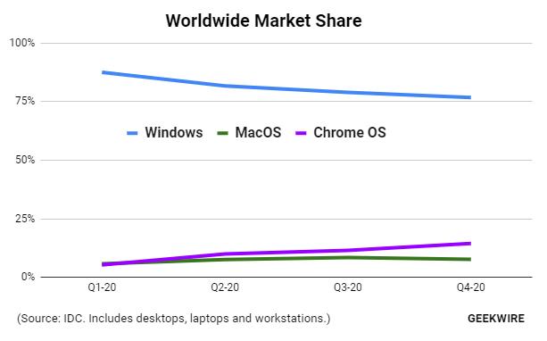 Развенчиваем мифы про Chrome OS - 2