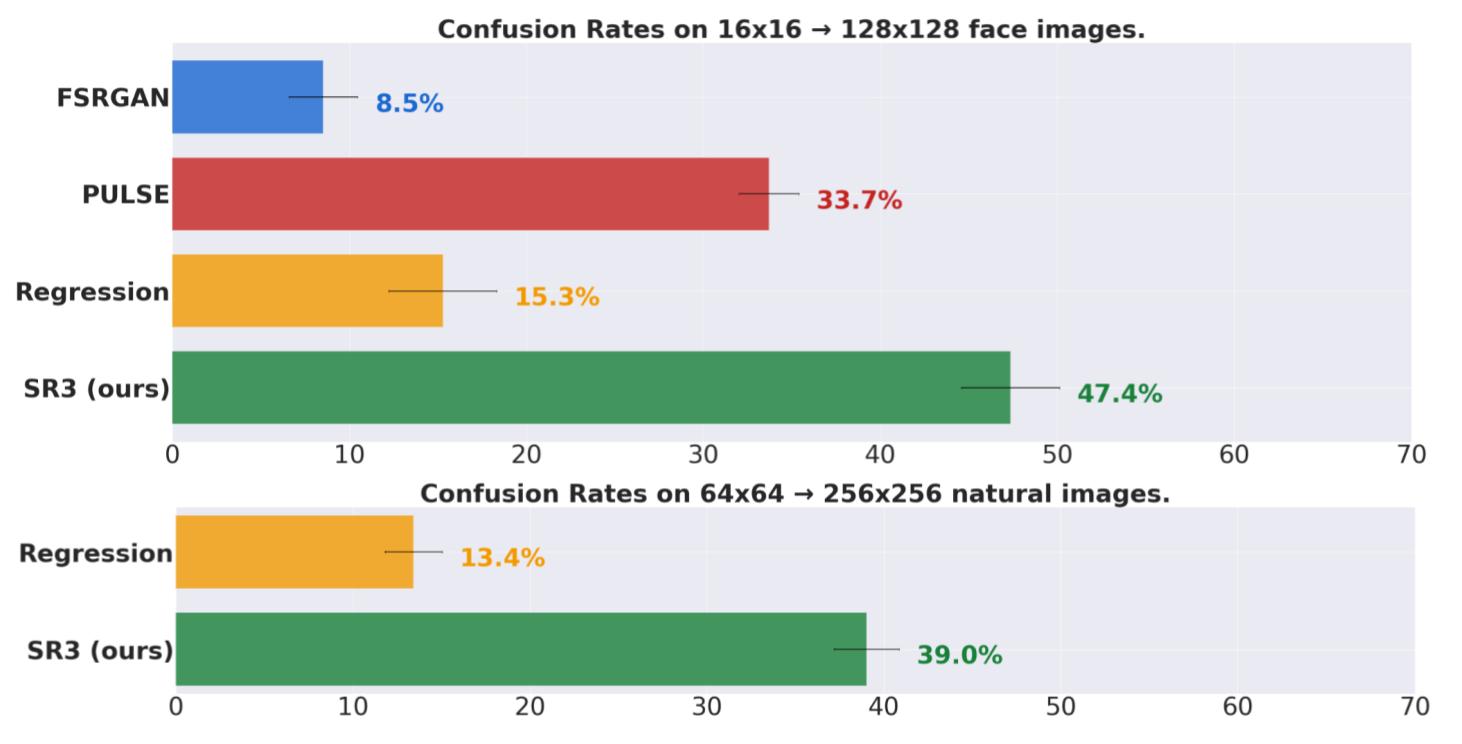 Сверху: коэффициент путаницы в задаче с изображениями лиц (16x16 → 128x128). Снизу: коэффициент путаницы в гораздо более сложной задаче — с изображениями объектов живой природы (64x64 → 256x256)