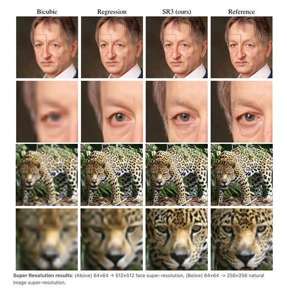 Результаты масштабирования трёх алгоритмов (Bicubic, Regression, SR3): сверху — изображения с лицом (64x64 → 512x512), снизу — изображения животного (64x64 → 256x256). Оригинальное изображение в правом столбце.
