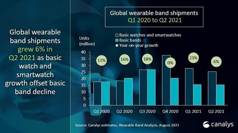 По итогам второго квартала 2021 года лидером рынка умных браслетов и часов является Xiaomi