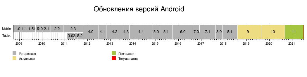 Как Android пришел к AAB? Что будет с APK? Разбор - 4