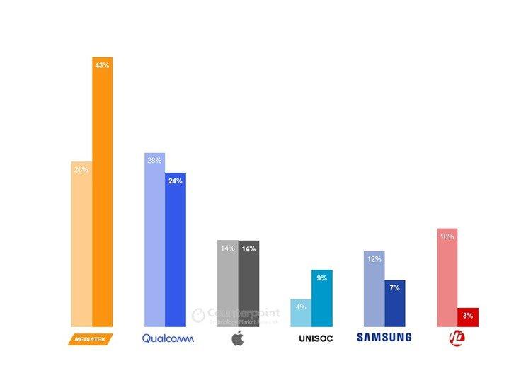 MediaTek занимает 43% рынка однокристальных систем для смартфонов