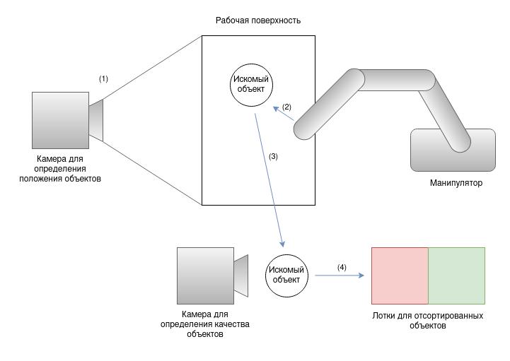Схема прототипа