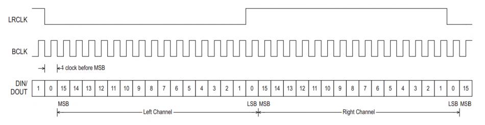 Протокол I2S из https://digilent.com/reference/pmod/pmodamp3/reference-manual